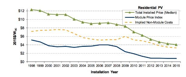 Solar Panels Cheaper 2