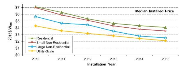 Solar panels cheaper