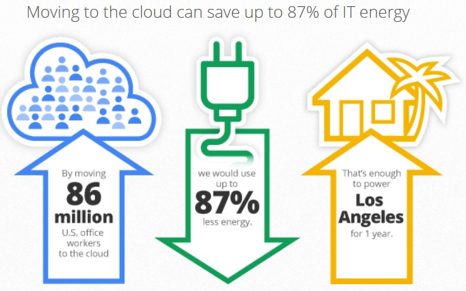 cloud-savings1-google